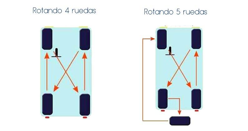 Guía rotación de neumáticos